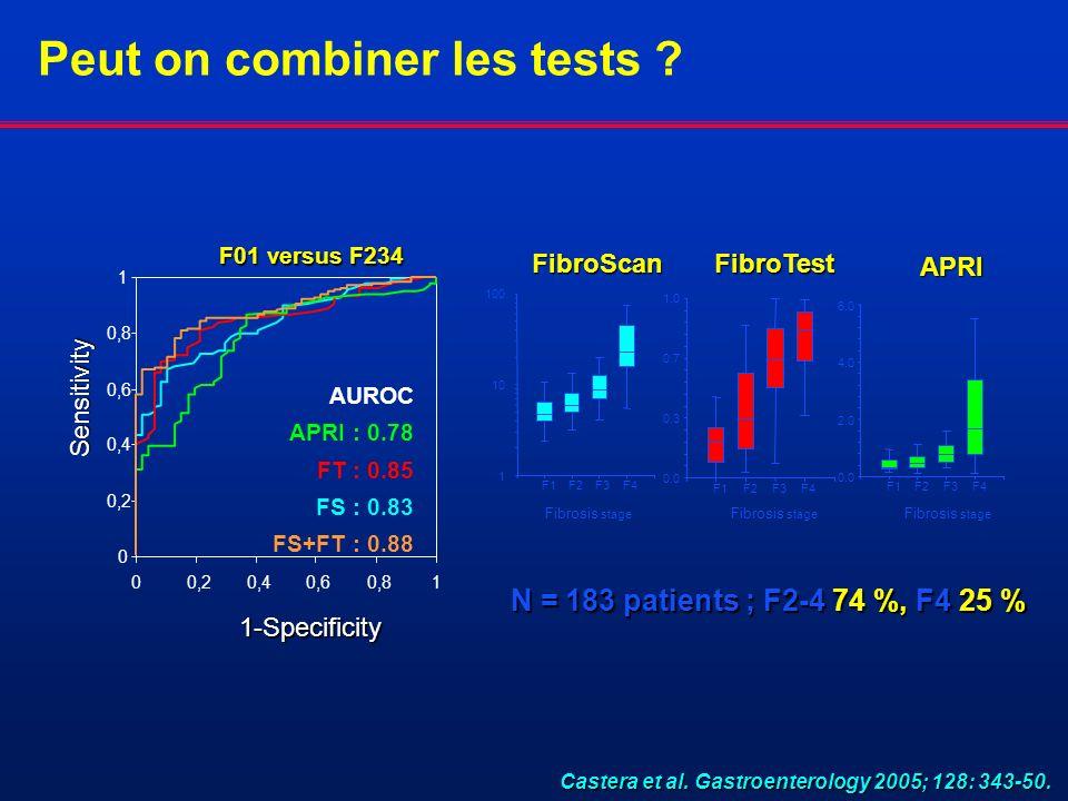 1 10 100 F1F2F3F4 FibroScan Fibrosis stage 0.0 0.3 0.7 1.0 F1F2F3F4 FibroTest Fibrosis stage 0.0 2.0 4.0 6.0 F1F2F3F4 APRI Fibrosis stage Castera et a