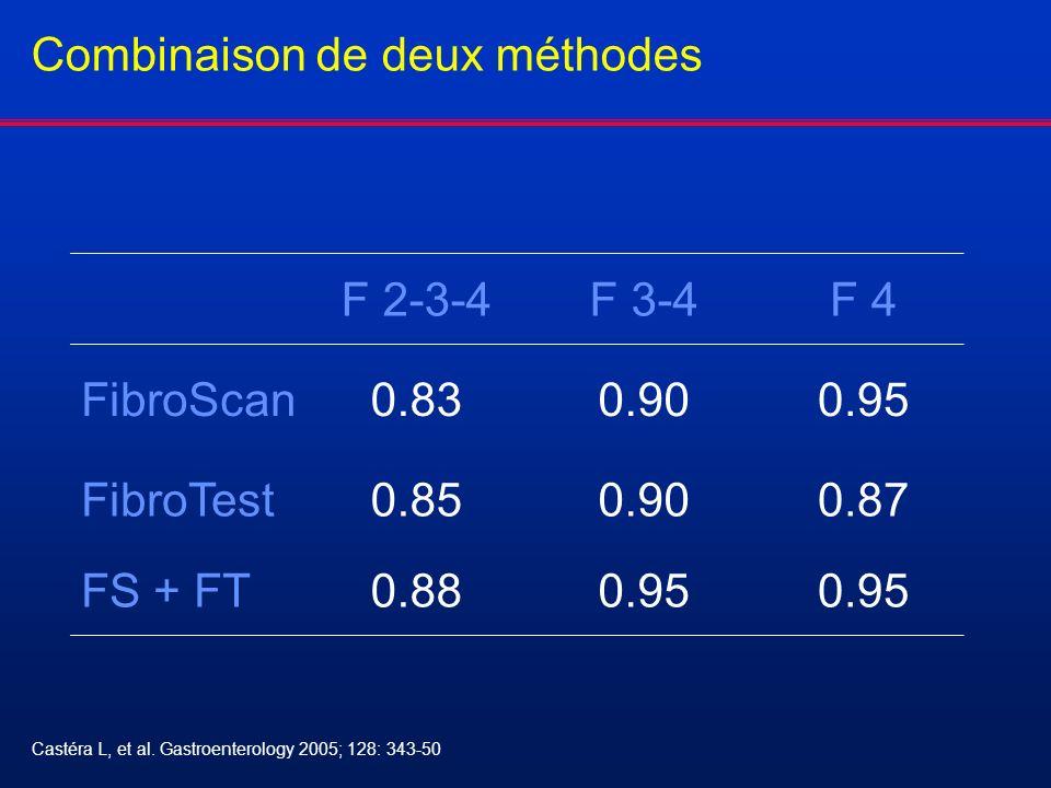 Combinaison de deux méthodes F 2-3-4F 3-4F 4 FibroScan0.830.900.95 FibroTest0.850.900.87 FS + FT0.880.95 Castéra L, et al. Gastroenterology 2005; 128: