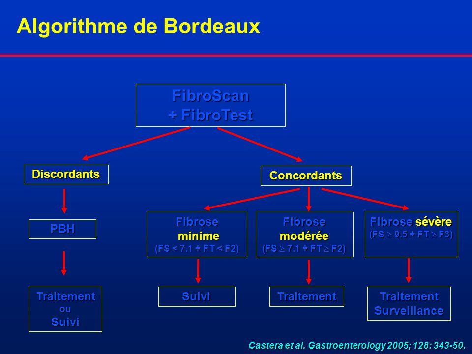 FibroScan + FibroTest Discordants Concordants PBH TraitementouSuivi Suivi Traitement Fibrose minime minime (FS < 7.1 + FT < F2) Fibrose sévère (FS 9.5