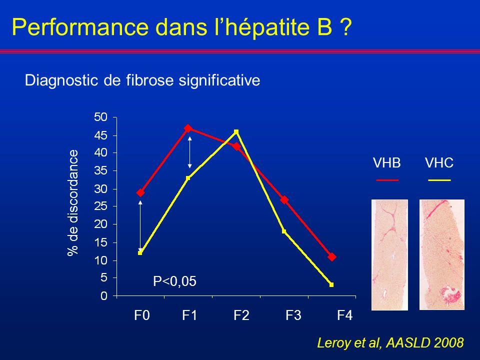 Performance dans lhépatite B ? F0F1 F2 F3 F4 % de discordance VHBVHC P<0,05 Diagnostic de fibrose significative Leroy et al, AASLD 2008