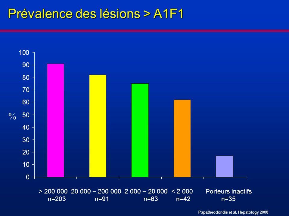 % > 200 000 20 000 – 200 000 2 000 – 20 000 < 2 000 Porteurs inactifs n=203 n=91 n=63 n=42 n=35 Prévalence des lésions > A1F1 Papatheodoridis et al, H