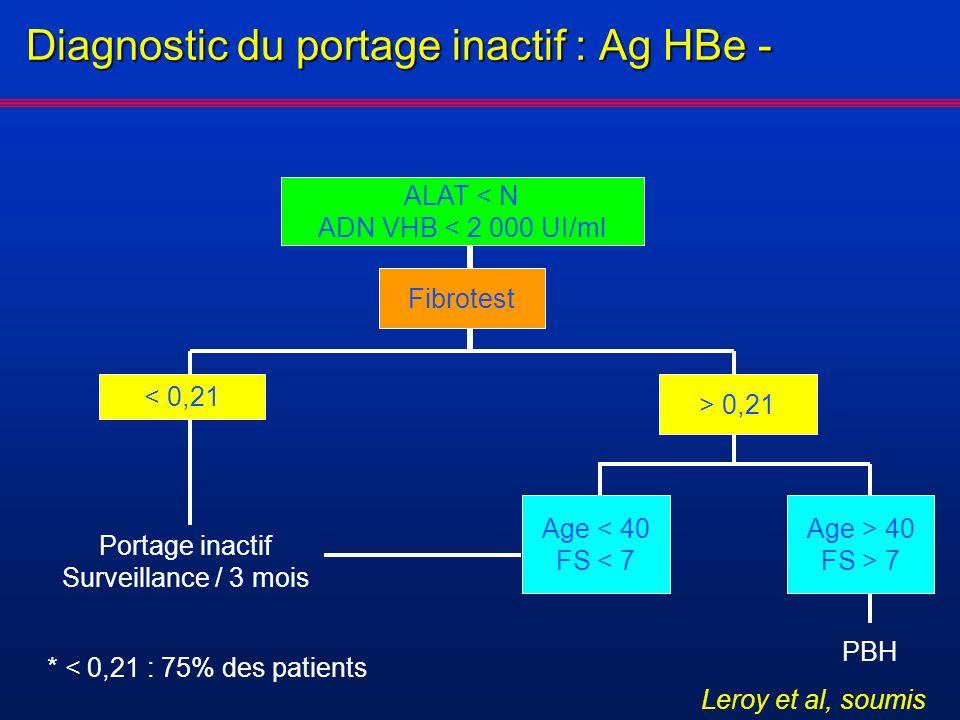 Diagnostic du portage inactif : Ag HBe - Fibrotest ALAT < N ADN VHB < 2 000 UI/ml < 0,21 > 0,21 Portage inactif Surveillance / 3 mois Age > 40 FS > 7