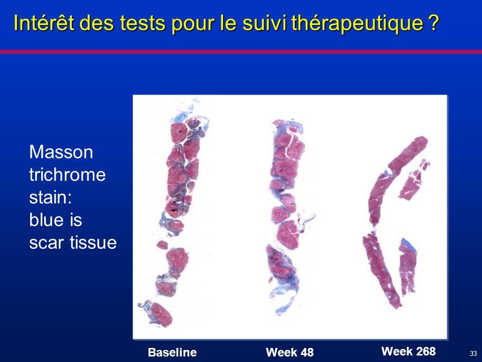 33 Masson trichrome stain: blue is scar tissue Baseline Week 48 Week 268 Intérêt des tests pour le suivi thérapeutique ?