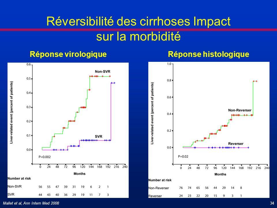 Mallet et al, Ann Intern Med 200834 Réversibilité des cirrhoses Impact sur la morbidité Réponse histologiqueRéponse virologique