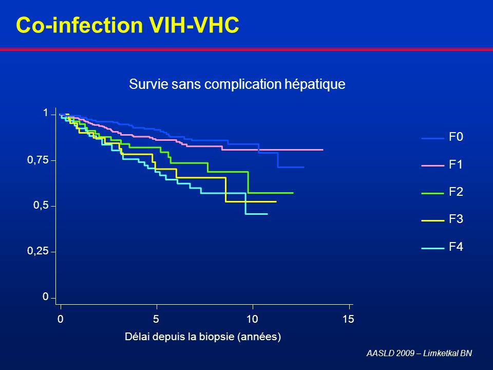 Co-infection VIH-VHC AASLD 2009 – Limketkal BN. F0 F1 F2 F3 F4 051015 Délai depuis la biopsie (années) 0 0,25 0,5 0,75 1 Survie sans complication hépa