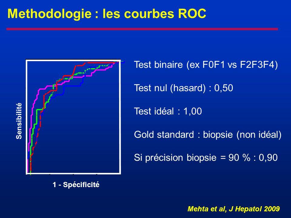 Methodologie : les courbes ROC 1 - Spécificité Sensibilité Mehta et al, J Hepatol 2009 Test binaire (ex F0F1 vs F2F3F4) Test nul (hasard) : 0,50 Test