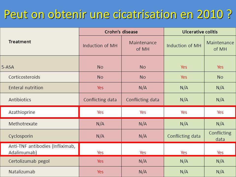 Infliximab et cicatrisation muqueuse Cicatrisation muqueuse Schnitzler F et al.