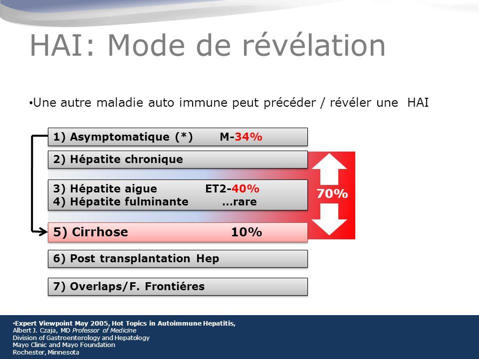 HAI: Mode de révélation Une autre maladie auto immune peut précéder / révéler une HAI 2) Hépatite chronique 5) Cirrhose 10% 3) Hépatite aigue ET2-40% 4) Hépatite fulminante …rare 3) Hépatite aigue ET2-40% 4) Hépatite fulminante …rare 6) Post transplantation Hep 1) Asymptomatique (*) M-34% 7) Overlaps/F.