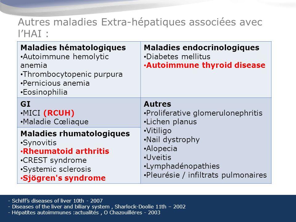 Autres maladies Extra-hépatiques associées avec lHAI : Maladies hématologiques Autoimmune hemolytic anemia Thrombocytopenic purpura Pernicious anemia Eosinophilia Maladies endocrinologiques Diabetes mellitus Autoimmune thyroid disease GI MICI (RCUH) Maladie Cœliaque Autres Proliferative glomerulonephritis Lichen planus Vitiligo Nail dystrophy Alopecia Uveitis Lymphadénopathies Pleurésie / infiltrats pulmonaires Maladies rhumatologiques Synovitis Rheumatoid arthritis CREST syndrome Systemic sclerosis Sjögren s syndrome - Schiffs diseases of liver 10th - 2007 - Diseases of the liver and biliary system, Sharlock-Doolie 11th – 2002 - Hépatites autoimmunes :actualités, O Chazouilléres - 2003