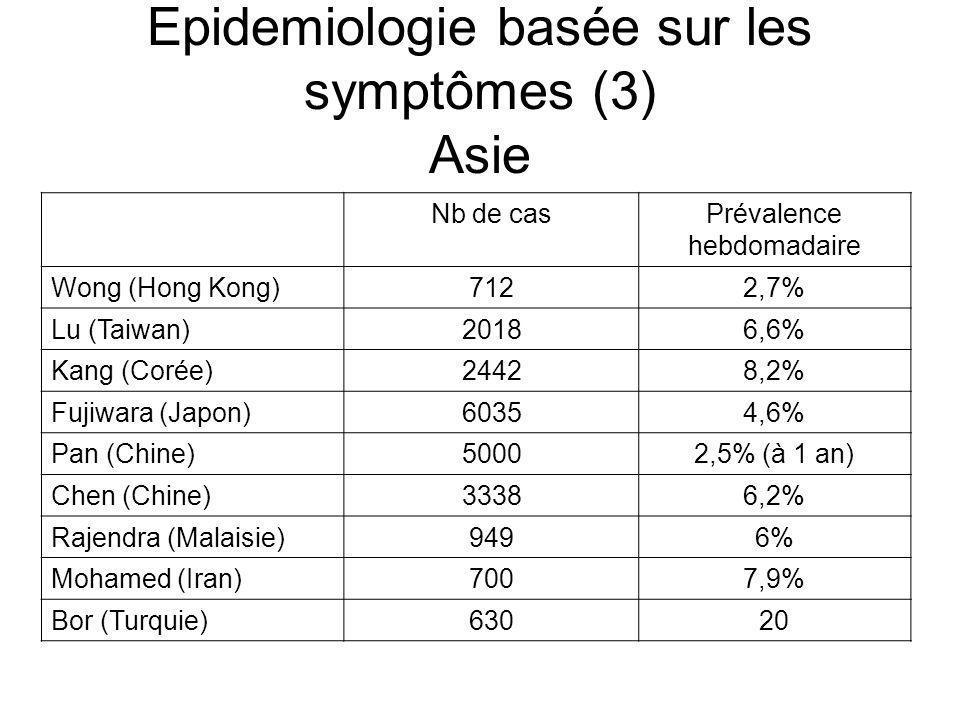 Epidemiologie basée sur les symptômes (3) Asie Nb de casPrévalence hebdomadaire Wong (Hong Kong)7122,7% Lu (Taiwan)20186,6% Kang (Corée)24428,2% Fujiw