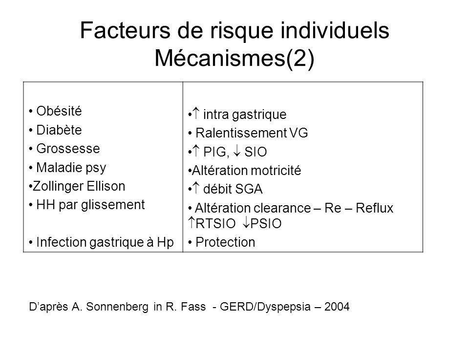Facteurs de risque individuels Mécanismes(2) Obésité Diabète Grossesse Maladie psy Zollinger Ellison HH par glissement Infection gastrique à Hp intra