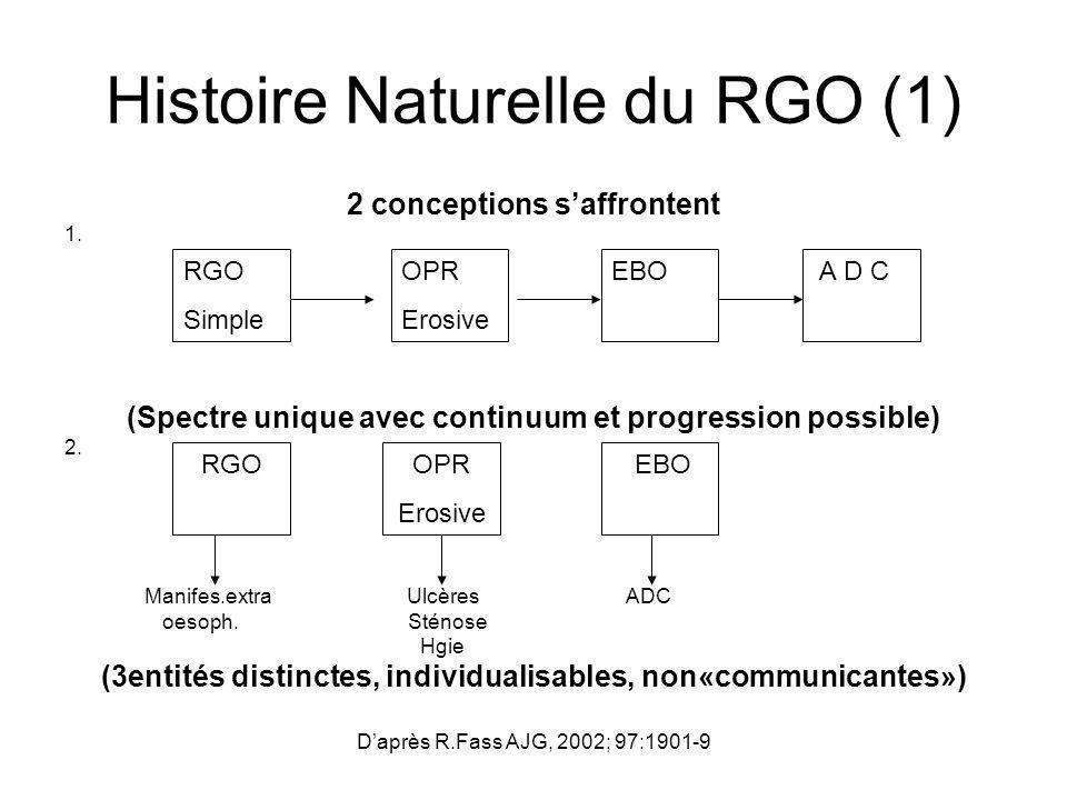 Histoire Naturelle du RGO (1) 2 conceptions saffrontent 1. (Spectre unique avec continuum et progression possible) 2. Manifes.extra Ulcères ADC oesoph