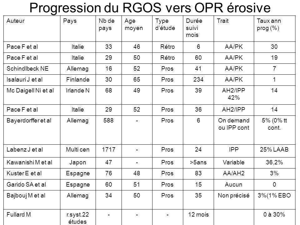 Progression du RGOS vers OPR érosive AuteurPaysNb de pays Age moyen Type détude Durée suivi mois TraitTaux ann prog (%) Pace F et alItalie3346Rétro6AA
