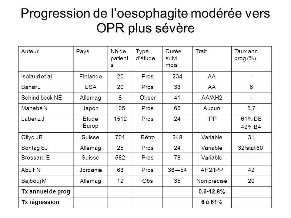 Progression de loesophagite modérée vers OPR plus sévère AuteurPaysNb de patient s Type détude Durée suivi mois TraitTaux ann prog (%) Isolauri et alF