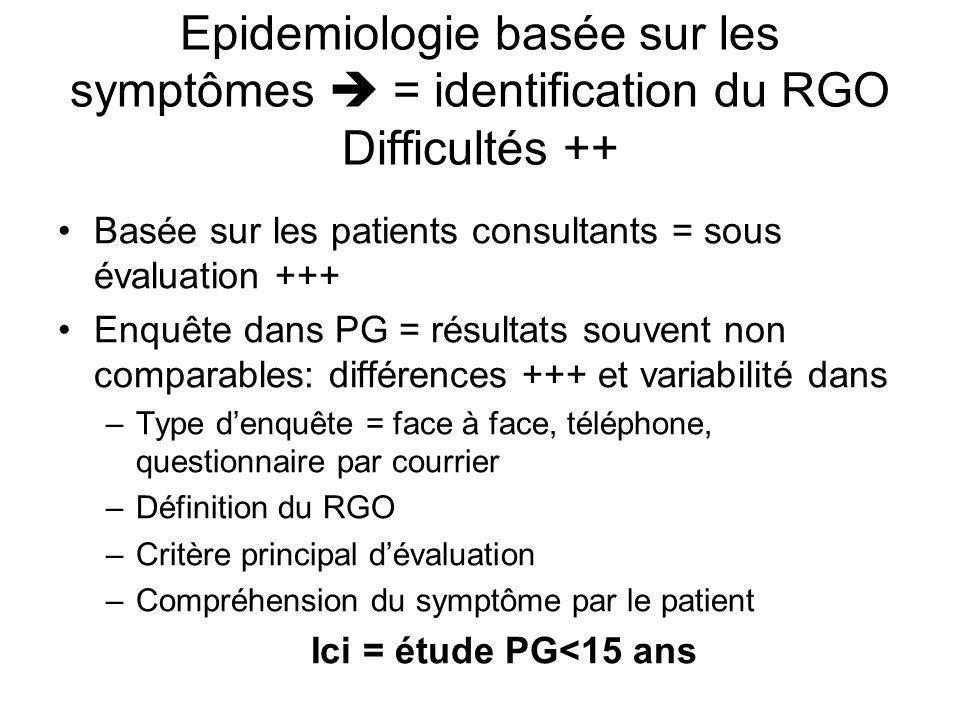 Epidemiologie basée sur les symptômes = identification du RGO Difficultés ++ Basée sur les patients consultants = sous évaluation +++ Enquête dans PG