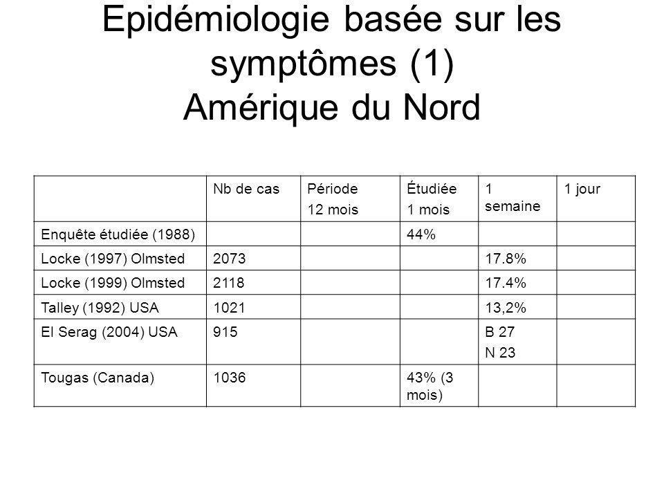 Epidémiologie basée sur les symptômes (1) Amérique du Nord Nb de casPériode 12 mois Étudiée 1 mois 1 semaine 1 jour Enquête étudiée (1988)44% Locke (1