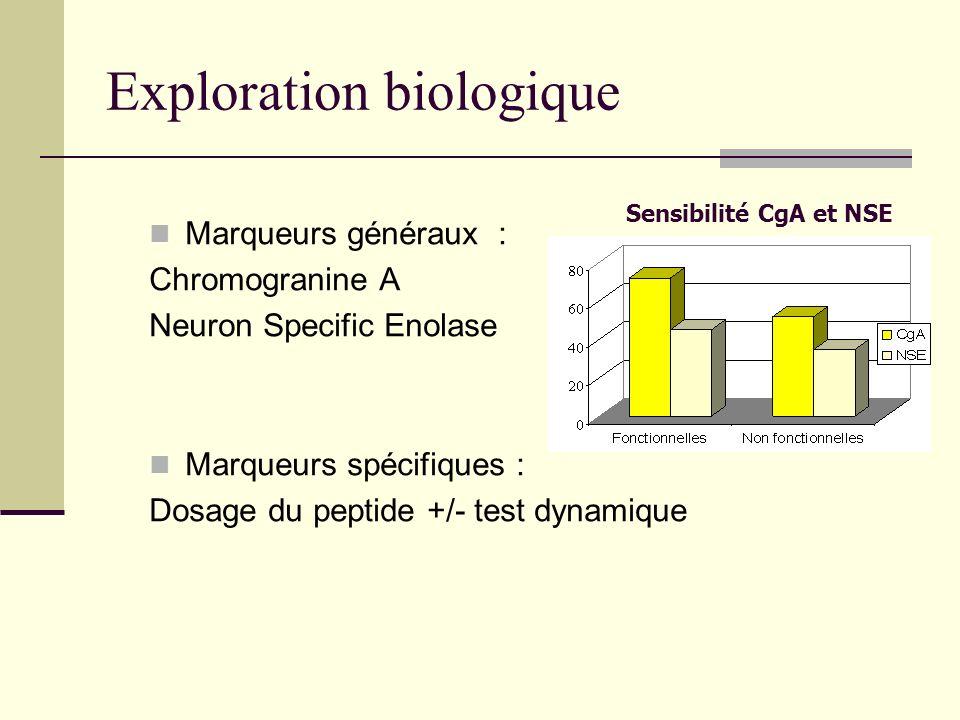 Exploration biologique Marqueurs généraux : Chromogranine A Neuron Specific Enolase Marqueurs spécifiques : Dosage du peptide +/- test dynamique Sensibilité CgA et NSE
