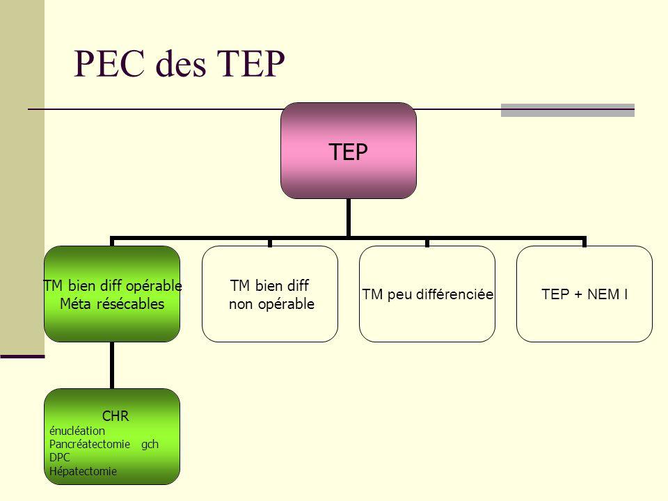 PEC des TEP TEP TM bien diff opérable Méta résécables CHR énucléation Pancréatectomie gch DPC Hépatectomie TM bien diff non opérable TM peu différenciéeTEP + NEM I