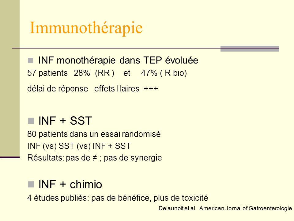 Immunothérapie INF monothérapie dans TEP évoluée 57 patients 28% (RR ) et 47% ( R bio) délai de réponse effets IIaires +++ INF + SST 80 patients dans un essai randomisé INF (vs) SST (vs) INF + SST Résultats: pas de ; pas de synergie INF + chimio 4 études publiés: pas de bénéfice, plus de toxicité Delaunoit et al American Jornal of Gatroenterologie