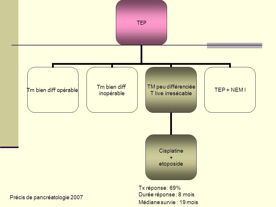 TEP Tm bien diff opérable Tm bien diff inopérable TM peu différenciée T Iive irresécable Cisplatine + etoposide TEP + NEM I Tx réponse : 69% Durée réponse : 8 mois Médiane survie : 19 mois Précis de pancréatologie 2007