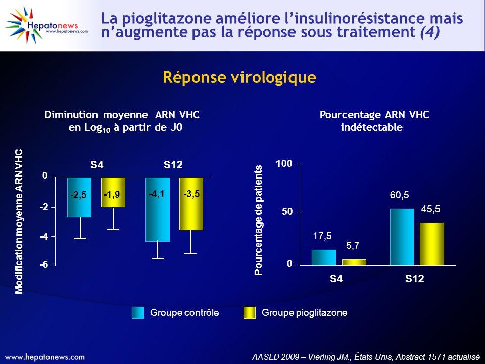 La pioglitazone améliore linsulinorésistance mais naugmente pas la réponse sous traitement (4) AASLD 2009 – Vierling JM., États-Unis, Abstract 1571 ac