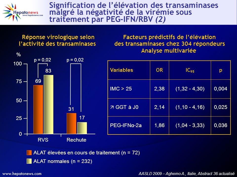 Réponse virologique selon lactivité des transaminases Facteurs prédictifs de lélévation des transaminases chez 304 répondeurs Analyse multivariée ALAT