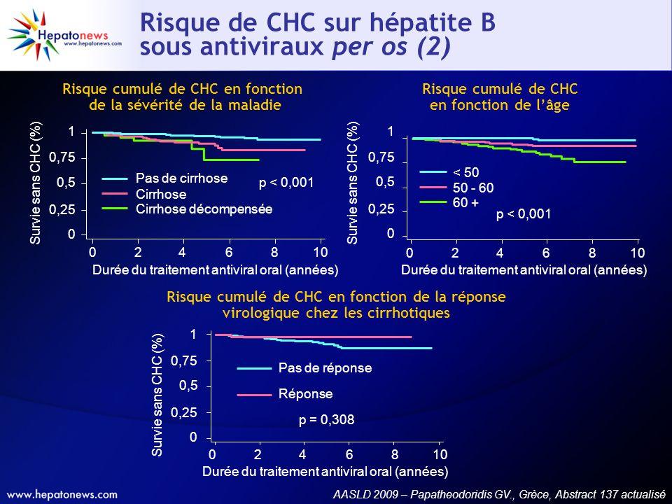 Risque de CHC sur hépatite B sous antiviraux per os (2) Durée du traitement antiviral oral (années) 0 246810 0 0,25 0,5 0,75 1 Pas de réponse Réponse