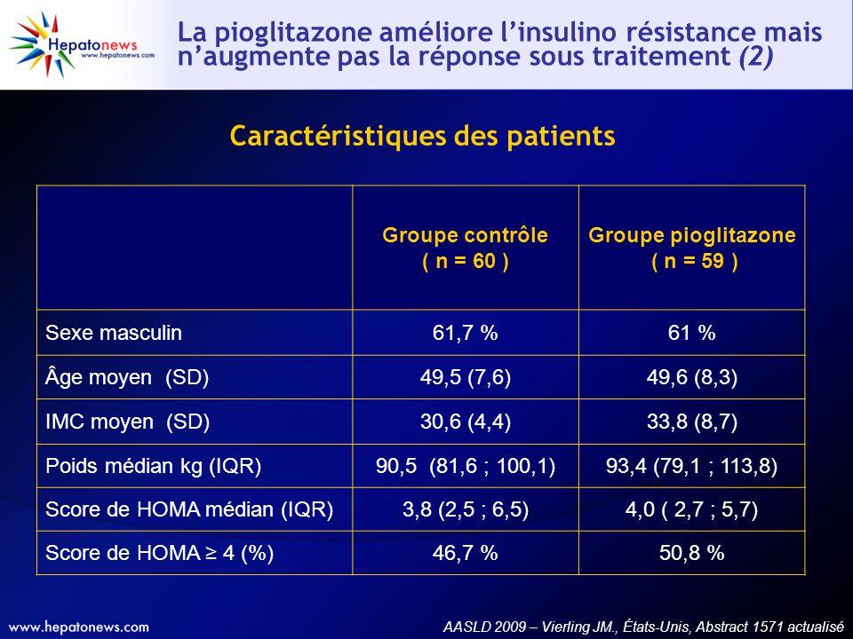 Caractéristiques des patients Groupe contrôle ( n = 60 ) Groupe pioglitazone ( n = 59 ) Sexe masculin61,7 %61 % Âge moyen (SD)49,5 (7,6)49,6 (8,3) IMC