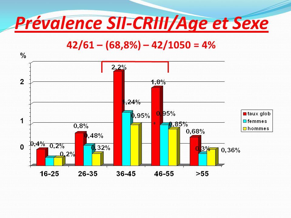 Prévalence SII-CRIII/Age et Sexe 42/61 – (68,8%) – 42/1050 = 4% %210%210