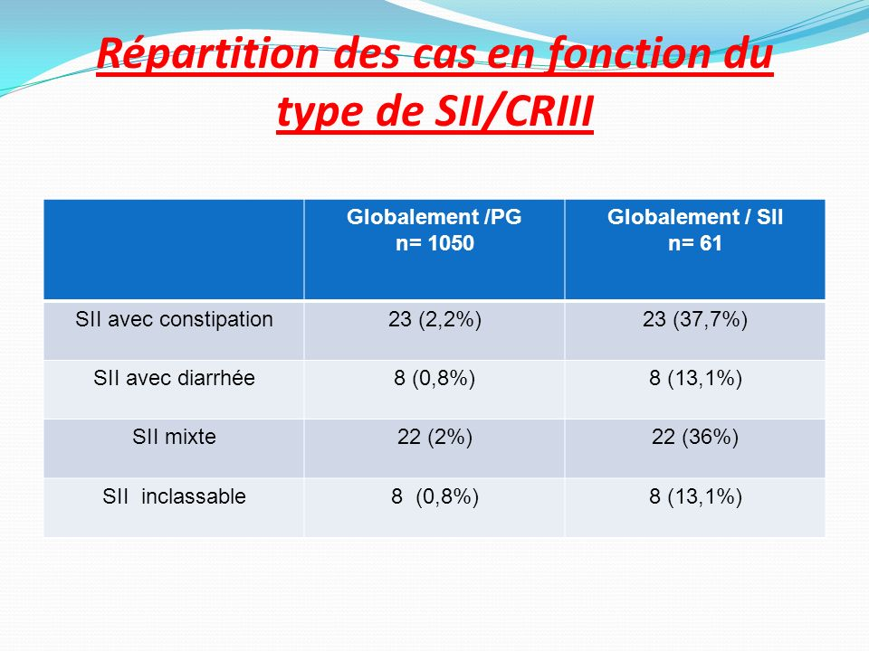 Répartition des cas en fonction du type de SII/CRIII Globalement /PG n= 1050 Globalement / SII n= 61 SII avec constipation23 (2,2%)23 (37,7%) SII avec