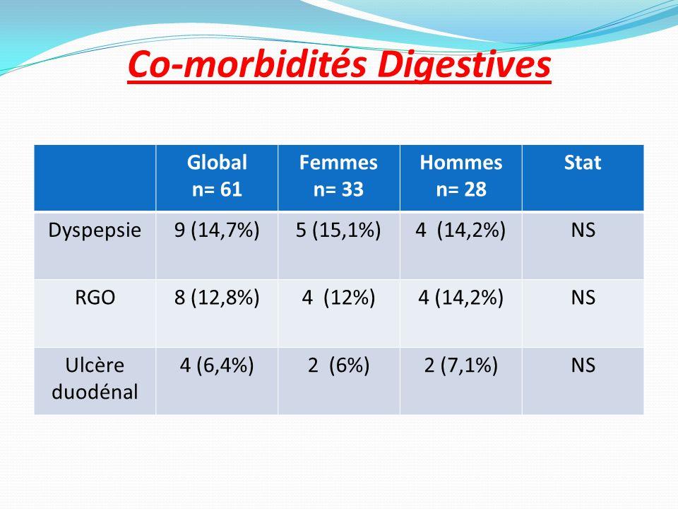 Co-morbidités Digestives Global n= 61 Femmes n= 33 Hommes n= 28 Stat Dyspepsie9 (14,7%)5 (15,1%)4 (14,2%)NS RGO8 (12,8%)4 (12%)4 (14,2%)NS Ulcère duod