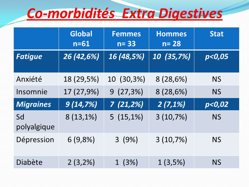 Co-morbidités Extra Digestives Global n=61 Femmes n= 33 Hommes n= 28 Stat Fatigue26 (42,6%)16 (48,5%)10 (35,7%)p<0,05 Anxiété18 (29,5%)10 (30,3%)8 (28