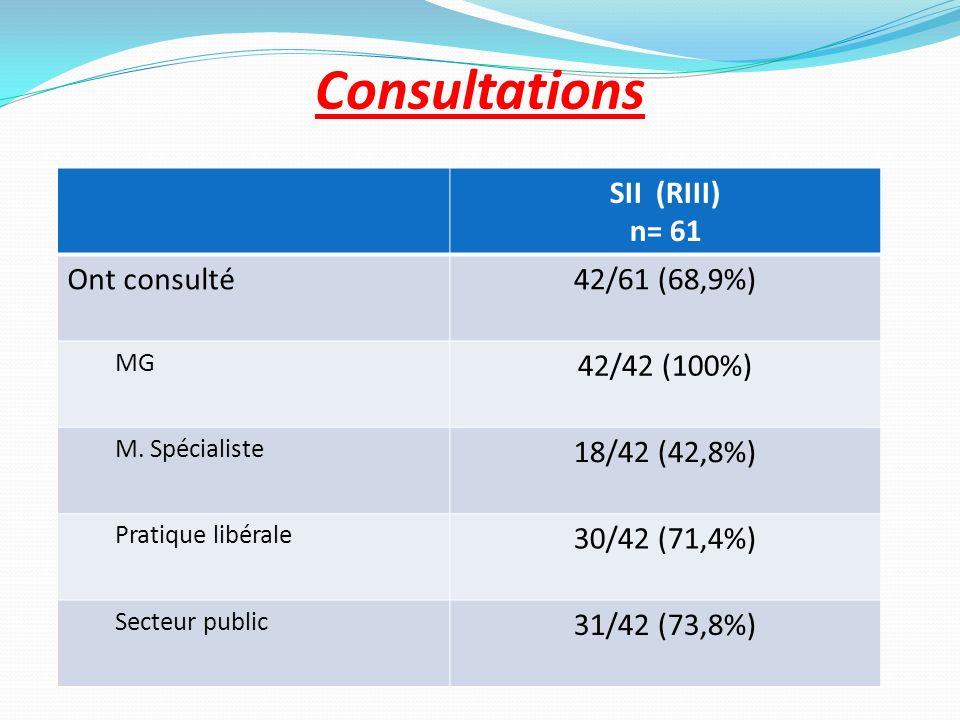 Consultations SII (RIII) n= 61 Ont consulté42/61 (68,9%) MG 42/42 (100%) M. Spécialiste 18/42 (42,8%) Pratique libérale 30/42 (71,4%) Secteur public 3
