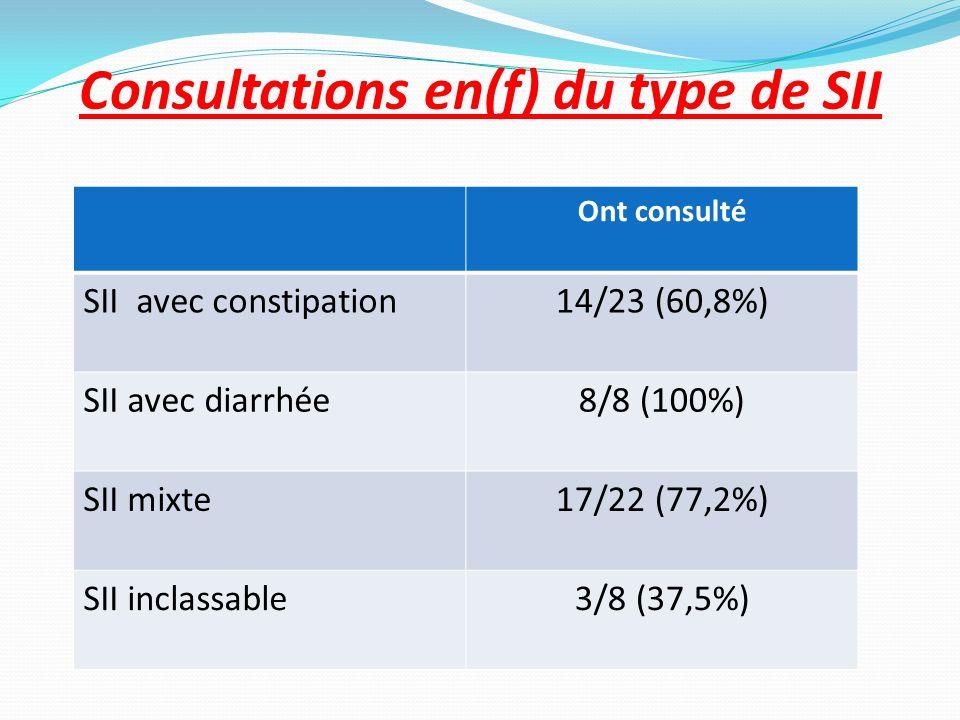 Consultations en(f) du type de SII Ont consulté SII avec constipation14/23 (60,8%) SII avec diarrhée8/8 (100%) SII mixte17/22 (77,2%) SII inclassable3