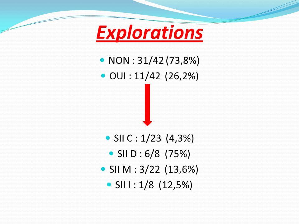 Explorations NON : 31/42 (73,8%) OUI : 11/42 (26,2%) SII C : 1/23 (4,3%) SII D : 6/8 (75%) SII M : 3/22 (13,6%) SII I : 1/8 (12,5%)
