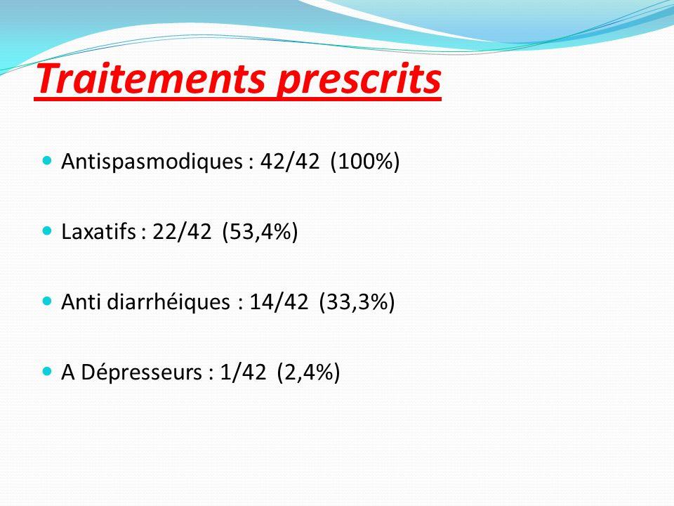 Traitements prescrits Antispasmodiques : 42/42 (100%) Laxatifs : 22/42 (53,4%) Anti diarrhéiques : 14/42 (33,3%) A Dépresseurs : 1/42 (2,4%)
