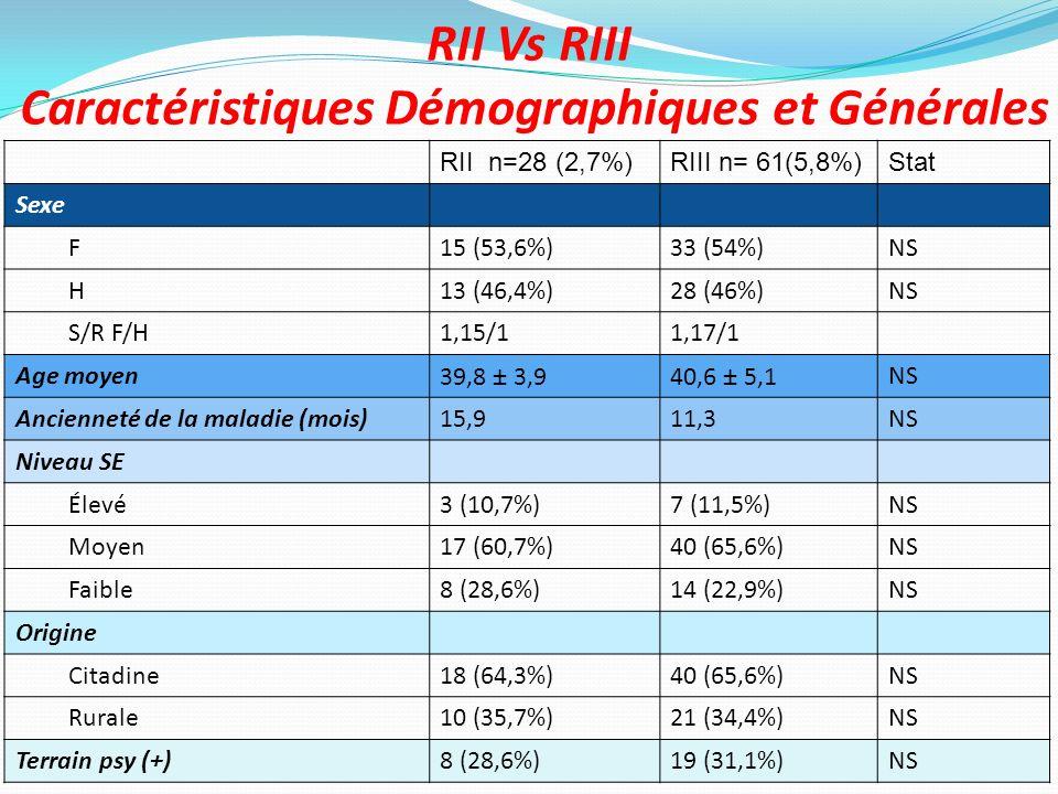 RII Vs RIII Caractéristiques Démographiques et Générales RII n=28 (2,7%)RIII n= 61(5,8%)Stat Sexe F15 (53,6%)33 (54%)NS H13 (46,4%)28 (46%)NS S/R F/H1