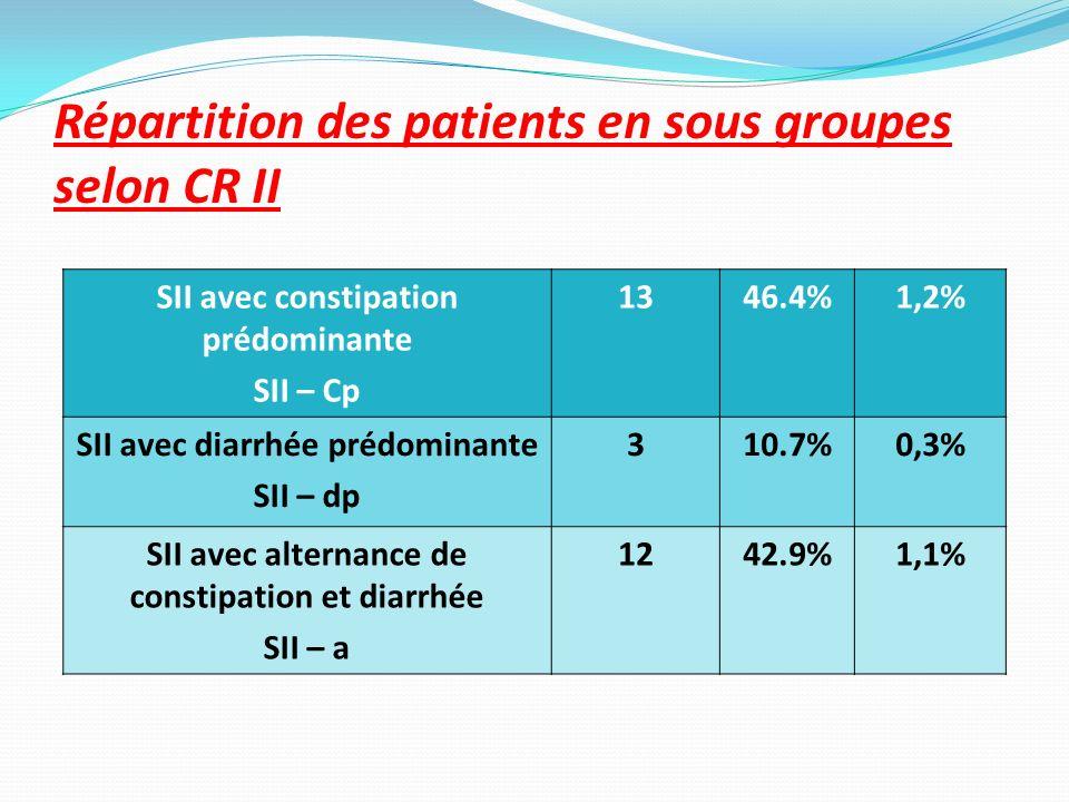 Répartition des patients en sous groupes selon CR II SII avec constipation prédominante SII – Cp 1346.4%1,2% SII avec diarrhée prédominante SII – dp 3