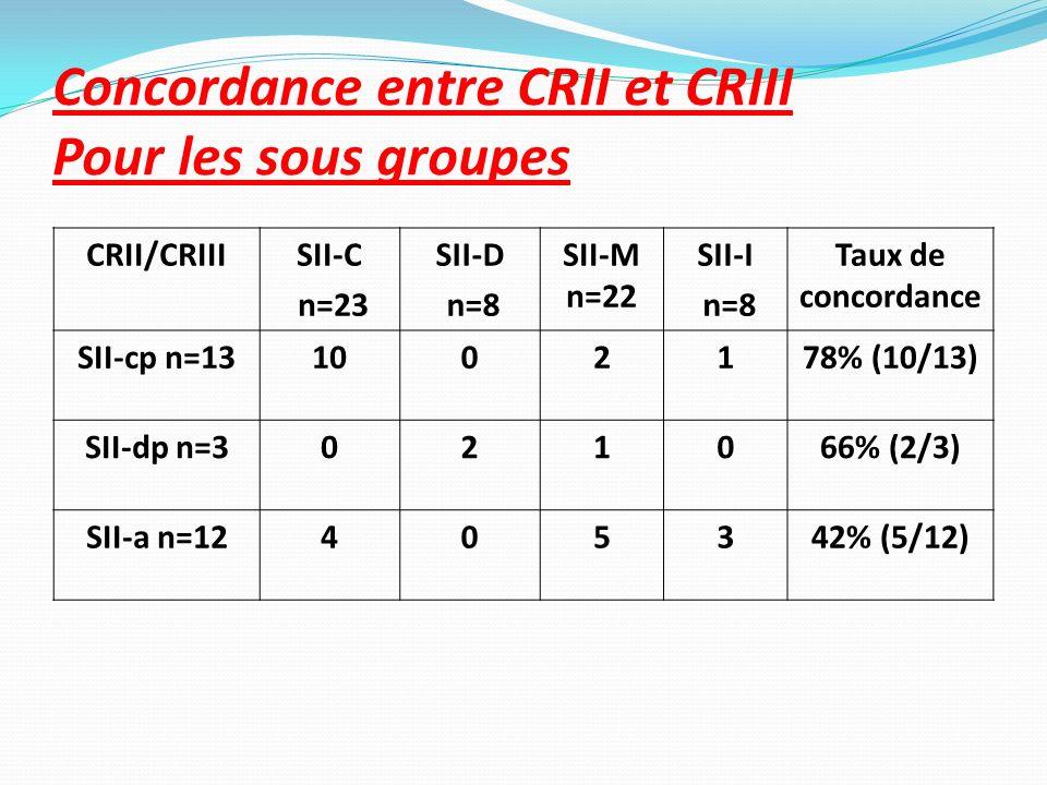 Concordance entre CRII et CRIII Pour les sous groupes CRII/CRIIISII-C n=23 SII-D n=8 SII-M n=22 SII-I n=8 Taux de concordance SII-cp n=131002178% (10/