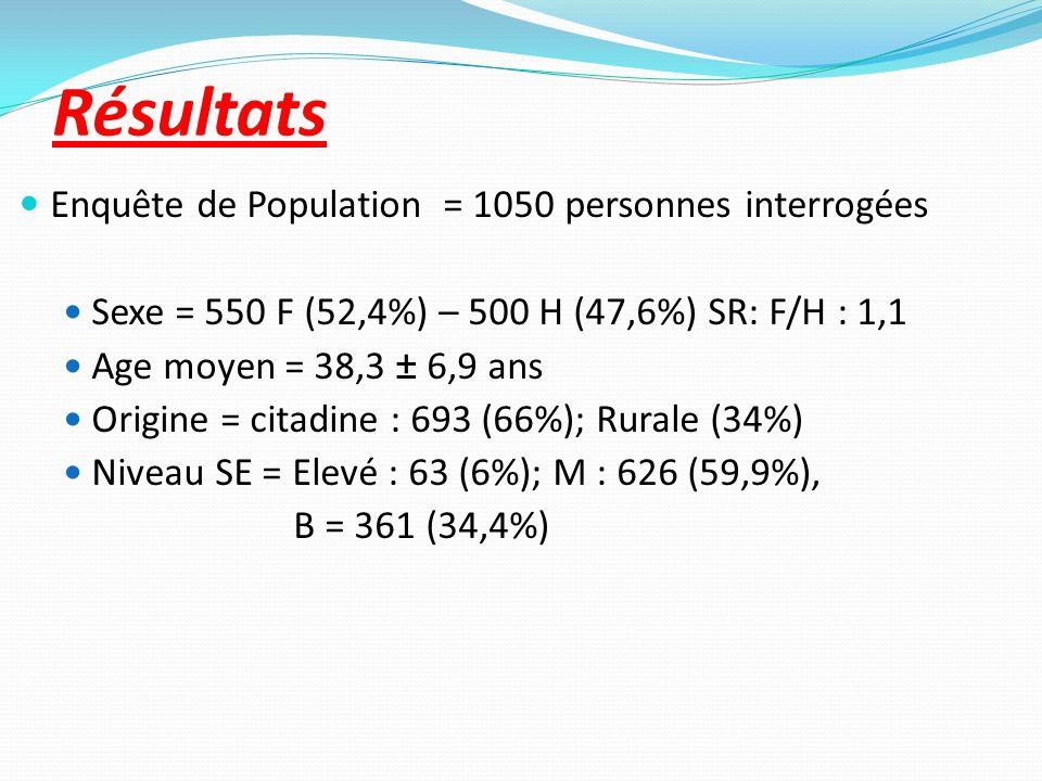 Résultats Enquête de Population = 1050 personnes interrogées Sexe = 550 F (52,4%) – 500 H (47,6%) SR: F/H : 1,1 Age moyen = 38,3 ± 6,9 ans Origine = c