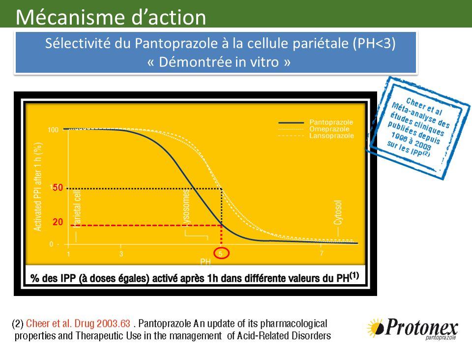 Sélectivité du Pantoprazole à la cellule pariétale (PH<3) « Démontrée in vitro » Sélectivité du Pantoprazole à la cellule pariétale (PH<3) « Démontrée
