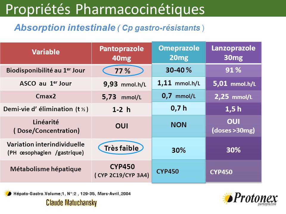 Propriétés Pharmacocinétiques (Répétition prises) Variable Pantoprazole 40mg Biodisponibilité au 1 er Jour 77 % ASCO au 1 er Jour 9,93 mmol.h/L Cmax2