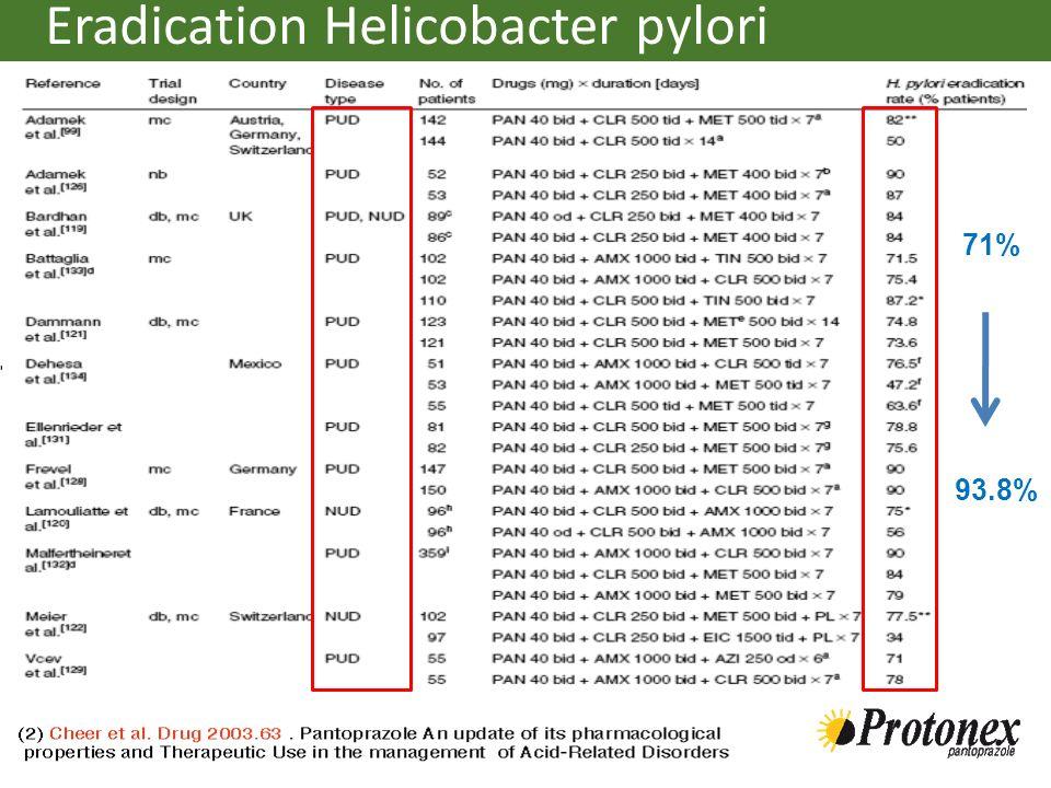 Eradication Helicobacter pylori 71% 93.8%