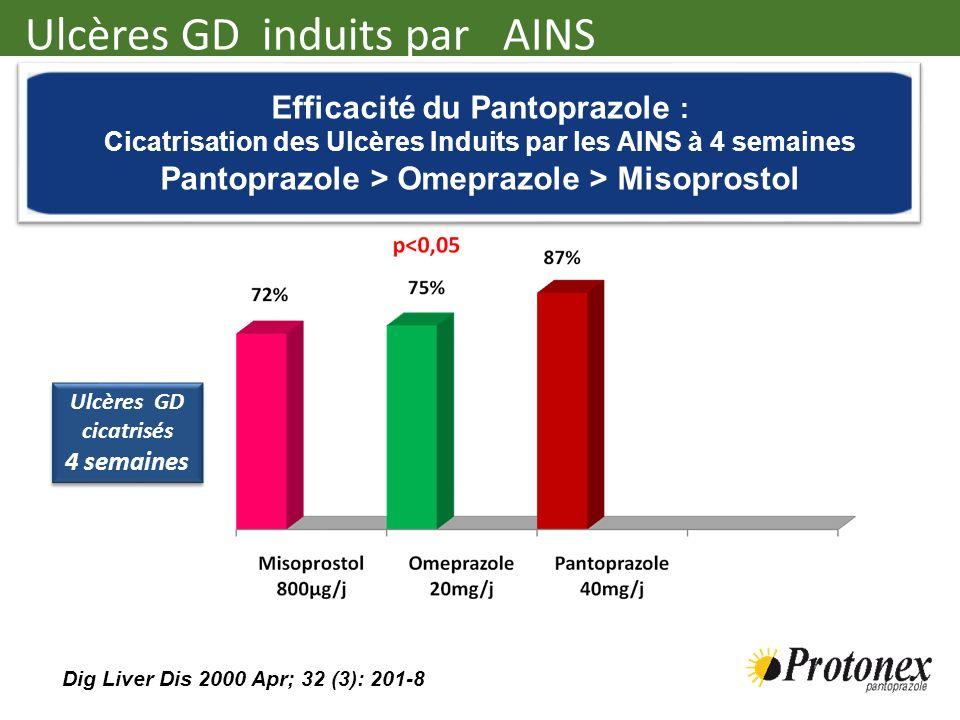Ulcères GD induits par AINS Efficacité du Pantoprazole : Cicatrisation des Ulcères Induits par les AINS à 4 semaines Pantoprazole > Omeprazole > Misop