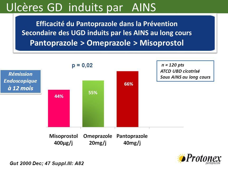 Rémission Endoscopique à 12 mois Rémission Endoscopique à 12 mois n = 120 pts ATCD UBD cicatrisé Sous AINS au long cours p = 0,02 Efficacité du Pantop