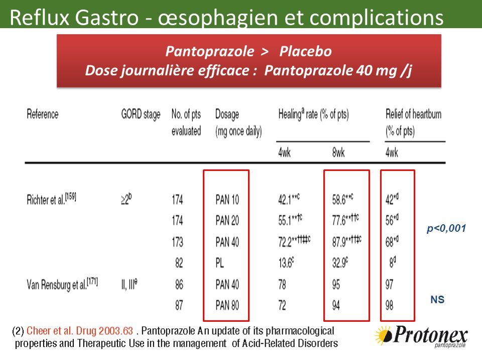 Reflux Gastro - œsophagien et complications Pantoprazole > Placebo Dose journalière efficace : Pantoprazole 40 mg /j Pantoprazole > Placebo Dose journ