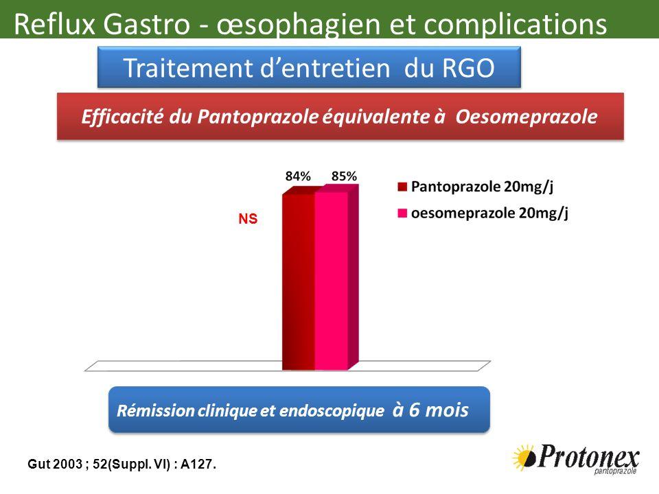 Reflux Gastro - œsophagien et complications Efficacité du Pantoprazole équivalente à Oesomeprazole NS Gut 2003 ; 52(Suppl. VI) : A127. Rémission clini