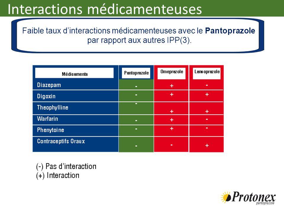 Faible taux dinteractions médicamenteuses avec le Pantoprazole par rapport aux autres IPP(3). Interactions médicamenteuses