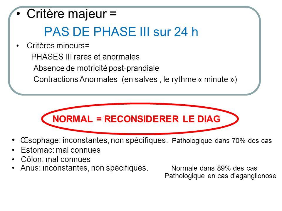Critère majeur = PAS DE PHASE III sur 24 h Critères mineurs= PHASES III rares et anormales Absence de motricité post-prandiale Contractions Anormales