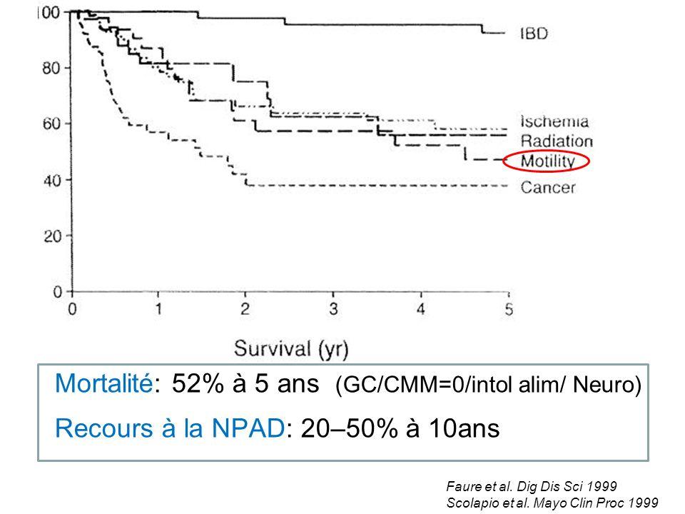 Mortalité: 52% à 5 ans (GC/CMM=0/intol alim/ Neuro) Recours à la NPAD: 20–50% à 10ans Faure et al. Dig Dis Sci 1999 Scolapio et al. Mayo Clin Proc 199